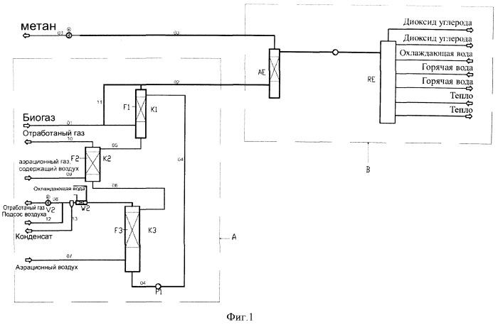 Способ и система очистки сырых газов, в частности биогаза, для получения метана