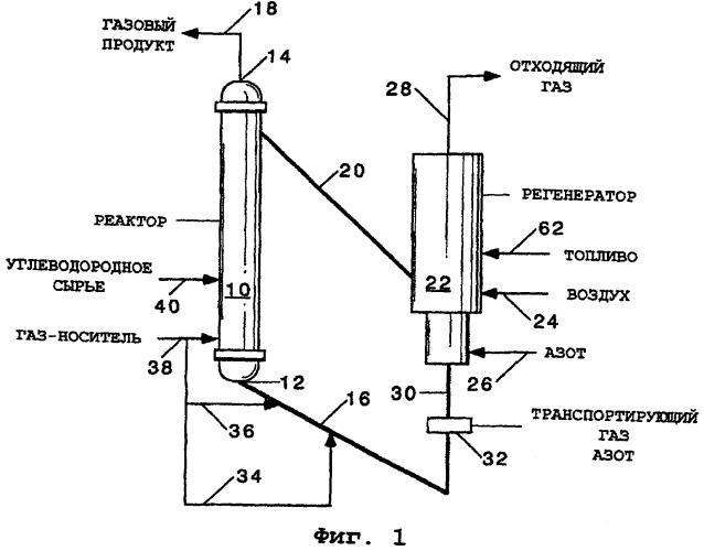 Способ получения дегидрированных углеводородных соединений
