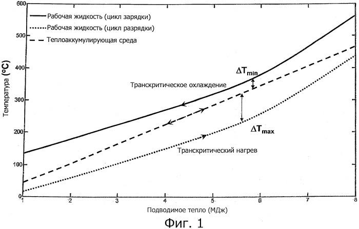 Система аккумулирования термоэлектрической энергии с промежуточным баком-накопителем и способ аккумулирования термоэлектрической энергии