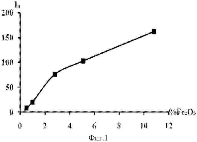 Способ вольтамперометрического определения наночастиц fe2o3 на угольно-пастовом электроде