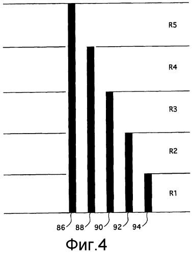 Способ проверки работы активной зоны контрольно-измерительными приборами активной зоны