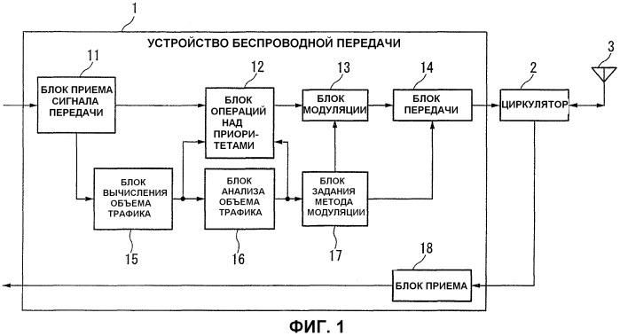 Устройство беспроводной передачи, способ беспроводной передачи и компьютерная программа