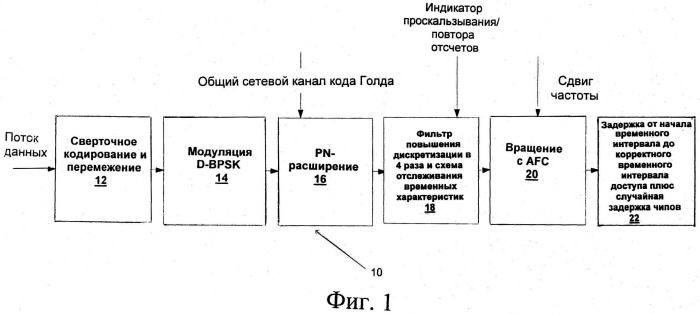 Система и способ связи через интерфейс множественного доступа со случайной фазой