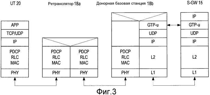 Идентификация однонаправленного радиоканала для транзитного автосоединения и ретрансляции в расширенном lte