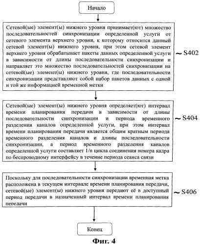 Способ и устройство для планирования синхронизации