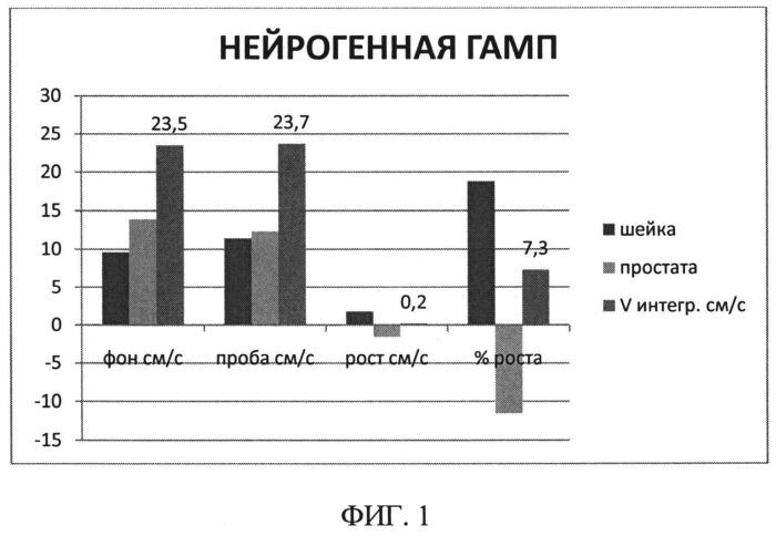 Способ дифференциальной диагностики генеза гиперактивности мочевого пузыря у мужчин