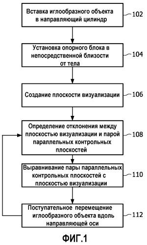 Способ и устройство для выравнивания иглы