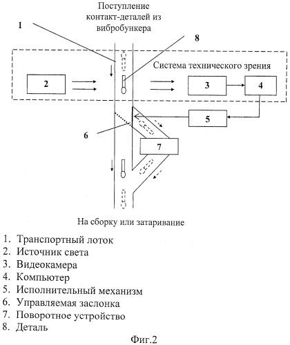Способ контроля и коррекции ориентации деталей и устройство для его осуществления