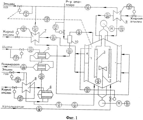Способ управления процессом полимеризации при производстве бутилкаучука