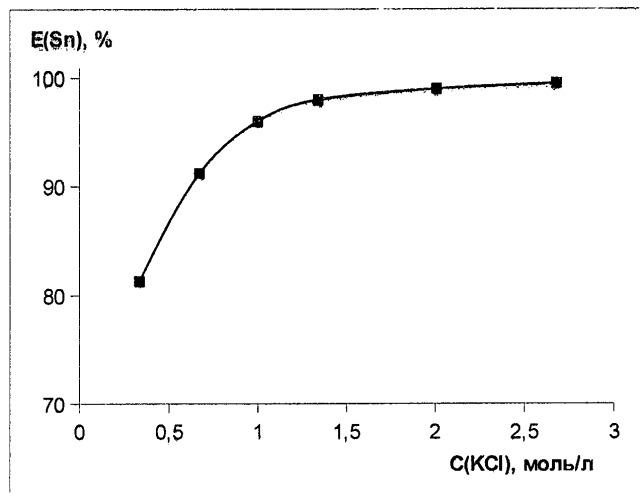 Способ определения олова (iv)