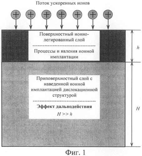 Способ имплантации ионами газов металлов и сплавов