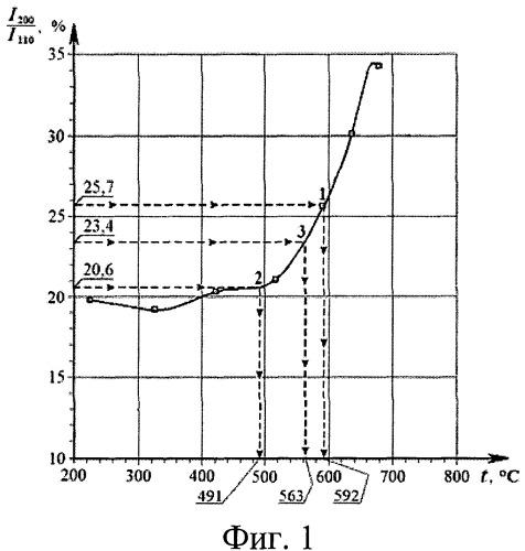 Способ рентгенометрической оценки температурных условий эксплуатации трубных элементов котлов