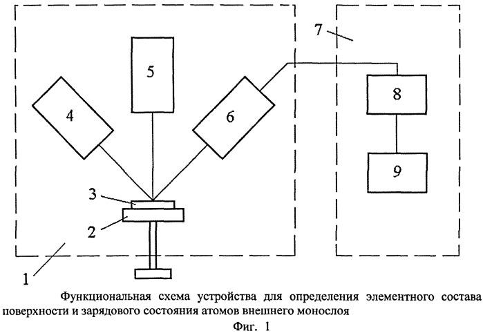 Способ определения зарядового состояния атомов в субнанослойных пленках на поверхности металлов и полупроводников