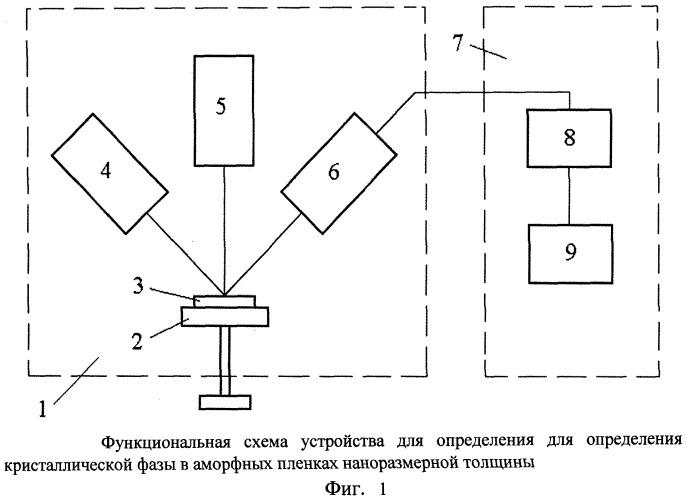 Способ определения кристаллической фазы в аморфных пленках наноразмерной толщины