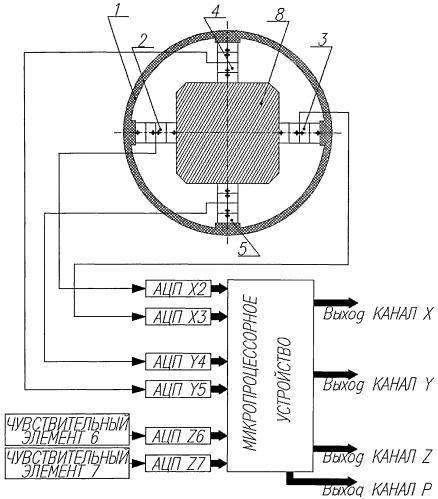 Цифровой комбинированный векторный приемник с синтезированными каналами