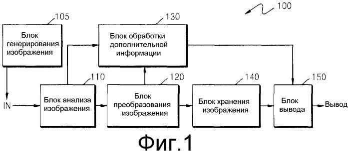 Способ и устройство для обработки изображения