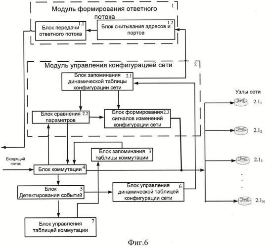 Способ и устройство управления потоками данных распределенной информационной системы