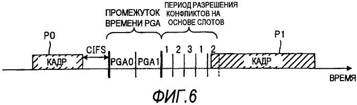 Способ связи и устройство связи