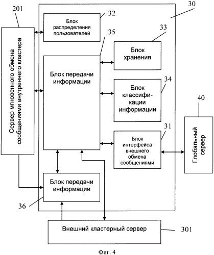 Кластерный сервер системы мгновенного обмена сообщениями и способ обмена сообщениями между кластерами