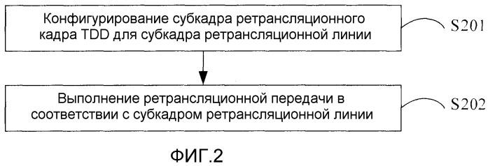 Способ и устройство ретрансляционной передачи