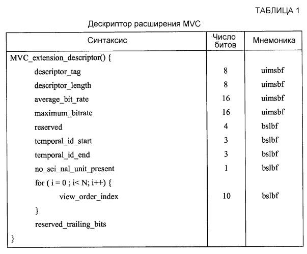 Многовидовое видео кодирование в системах мреg-2
