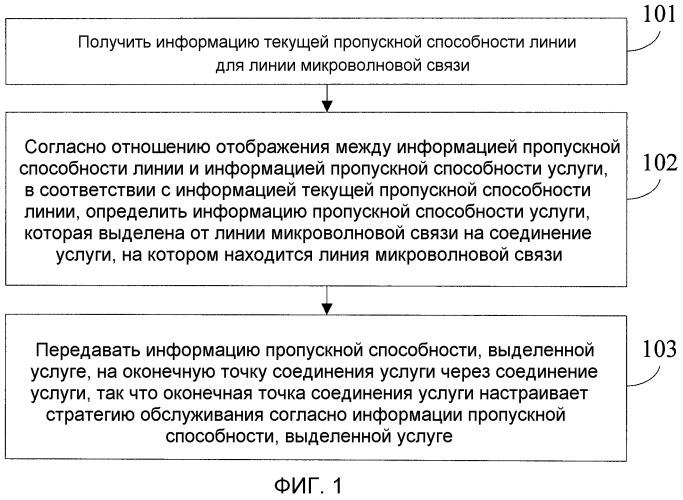 Способ уведомления информации пропускной способности, способ обработки услуги, сетевой узел и система связи