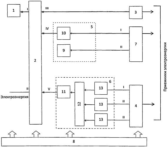 Модульная единая корабельная электроэнергетическая система