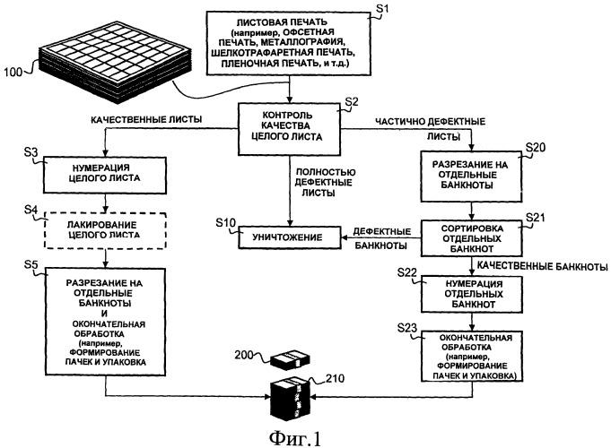 Способ и система для обработки печатных листов, в частности листов отпечатанных ценных бумаг, с получением отдельных документов