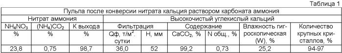Способ получения высокочистого углекислого кальция и азотно-сульфатного удобрения в процессе комплексной переработки фосфогипса