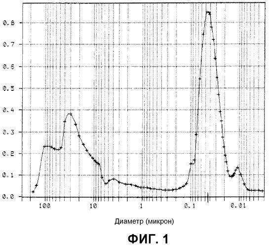 Композиция на основе оксида церия и оксида циркония с особой пористостью, способ получения и применение в катализе