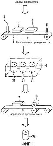 Лист электротехнической стали с ориентированной зеренной структурой