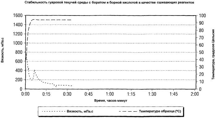 Замедленное разрушение структуры текучих сред для обработки скважин