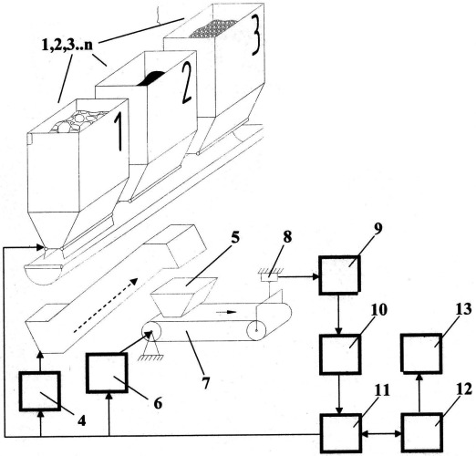 Поточный расходомер-дозатор сыпучих материалов