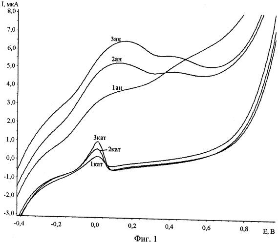 Способ определения глутатиона в модельных водных растворах методом циклической вольтамперометрии на графитовом электроде, модифицированном коллоидными частицами серебра