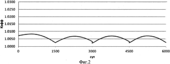 Способ эксплуатации ядерного реактора на быстрых нейтронах с нитридным топливом и жидкометаллическим теплоносителем
