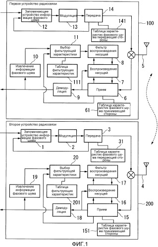 Устройство радиосвязи с функцией устранения фазового шума несущей и способ радиосвязи