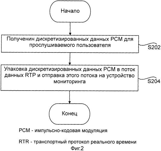 Способ мониторинга речевого сигнала и шлюз доступа
