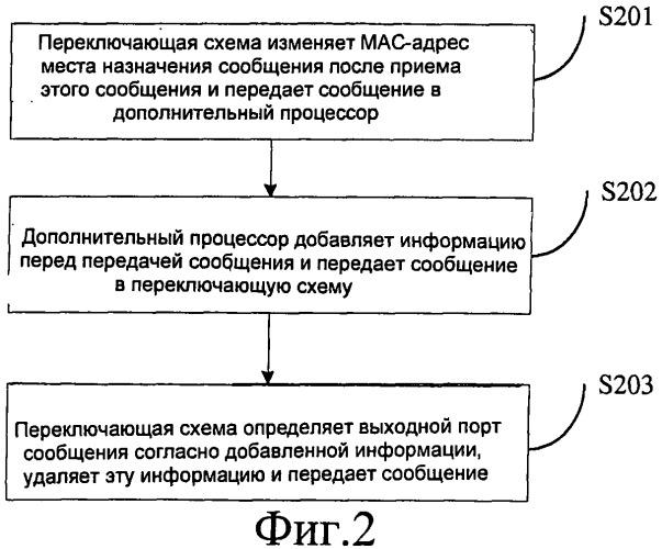Способ и система для передачи сообщения между дополнительным процессором и переключающей схемой