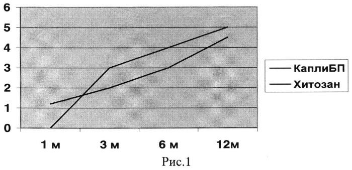 Способ лечения деструктивных форм хронического периодонтита
