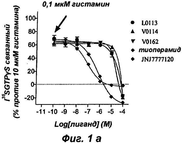 Меквитазин для лечения или предотвращения патологий, в которых задействованы н4 рецепторы гистамина