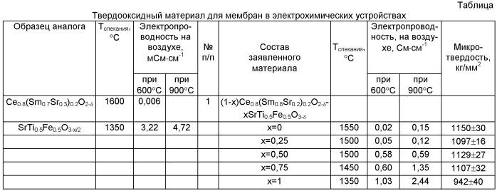 Твердооксидный композитный материал для мембран электрохимических устройств