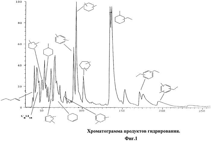 Способ получения реактивного топлива из биоэтанола