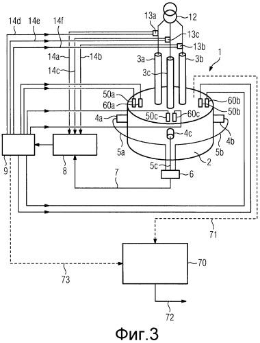 Способ и устройство для регулирования выбросов окиси углерода электродуговой печи