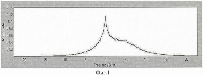 Способ одновременного определения расходов жидкой и газовой фаз потока газожидкостной смеси (варианты)