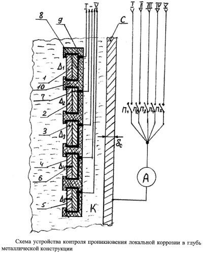 Устройство для контроля проникновения локальной коррозии в металлические конструкции