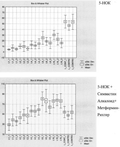 Способ прогнозирования возможного токсического эффекта при совместном использовании нескольких лекарственных препаратов