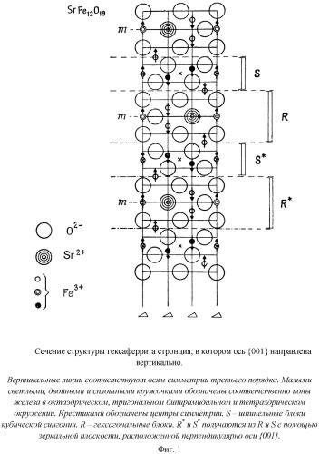 Гексаферрит стронция как катодный материал для литиевого аккумулятора