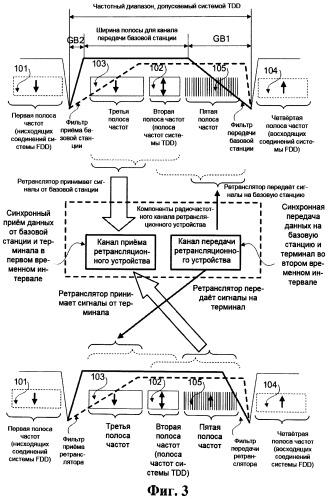 Ретрансляционное устройство для беспроводной связи и способ коммуникации ретрансляционного устройства для беспроводной связи с базовой станцией и терминалом