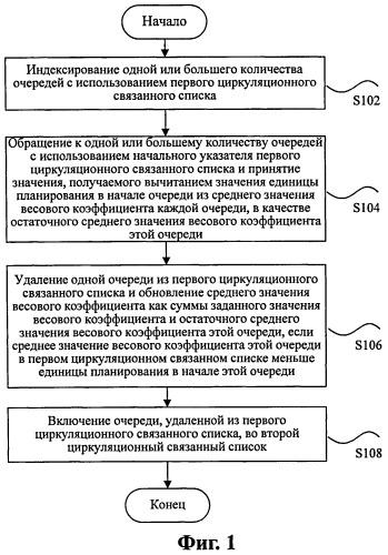 Способ и устройство для управления очередями