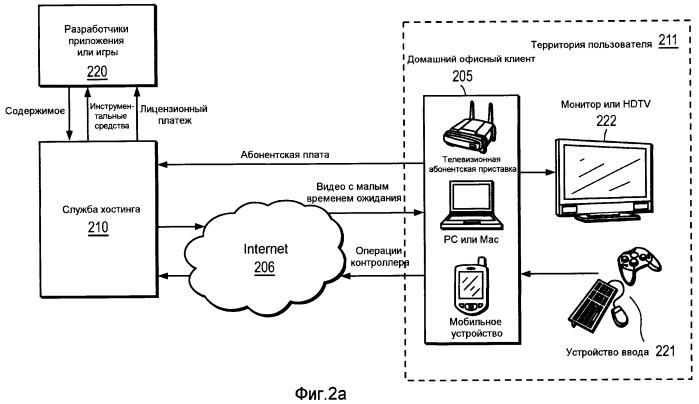 Система и способ сжатия интерактивного потокового видео